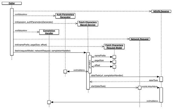 Sequence Diagram for Fetch Characters Marvel Service