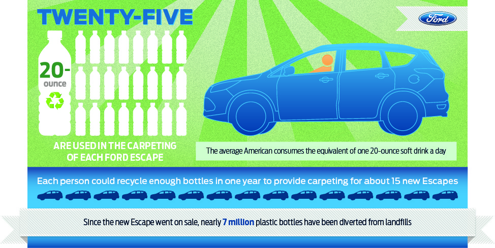 Go Green This Summer with the Ford Escape