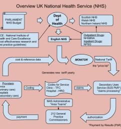 high level nhs flow diagram 5  [ 960 x 900 Pixel ]