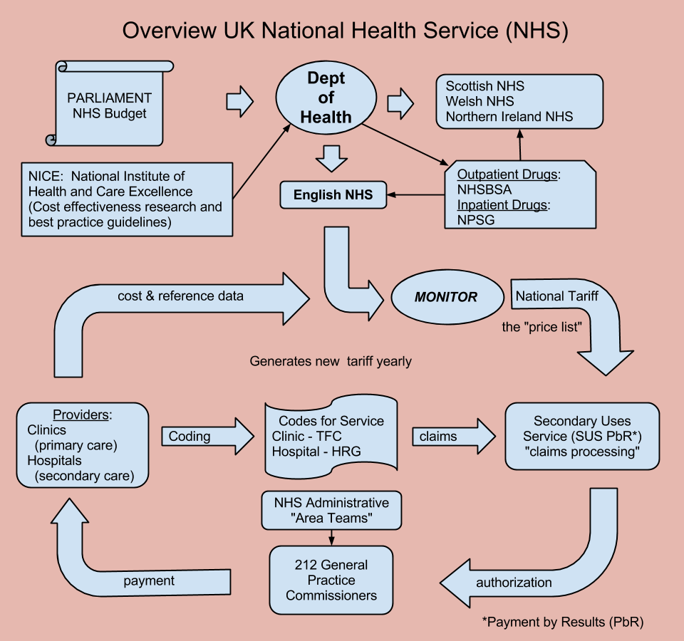 hight resolution of high level nhs flow diagram 5