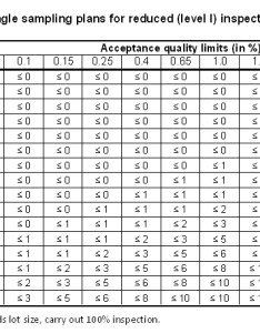 Statistical table also does anybody in the qc industry use statistics correctly rh qualityinspection
