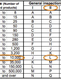 First table sample size code letters also what is the aql acceptance quality limit in qc inspections rh qualityinspection