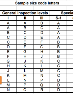 Sample code letters aql chart also the special inspection levels in tables qualityinspection rh