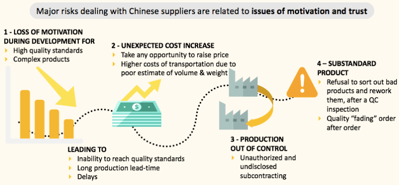 How to Manufacture Private Label Products in China- risks involved