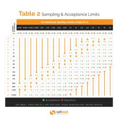 aql tables sampling and acceptance limits [ 1920 x 1858 Pixel ]