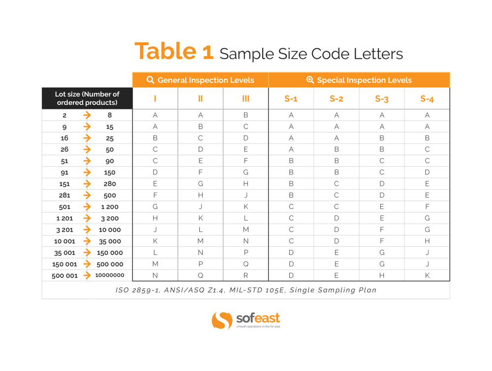 medium resolution of aql tables sample size code letters