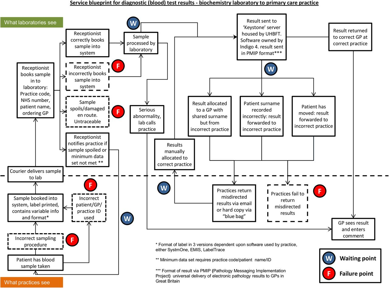 Test result communication in primary care: a survey of
