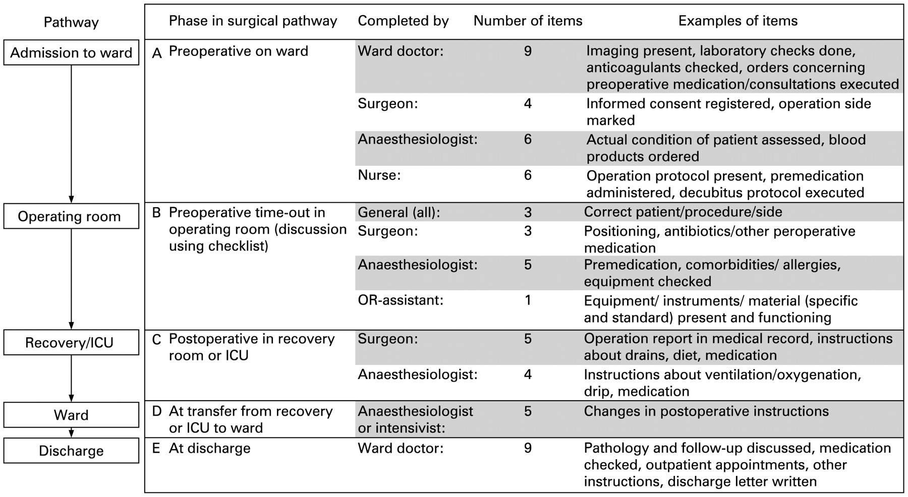 Development and validation of the SURgical PAtient Safety