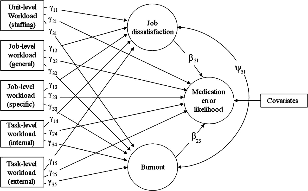 A human factors framework and study of the effect of