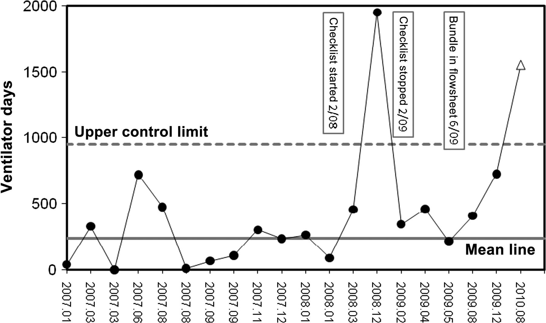 Rebound in ventilator-associated pneumonia rates during a