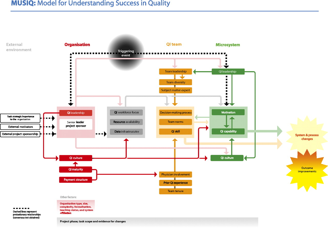 The Model For Understanding Success In Quality Musiq