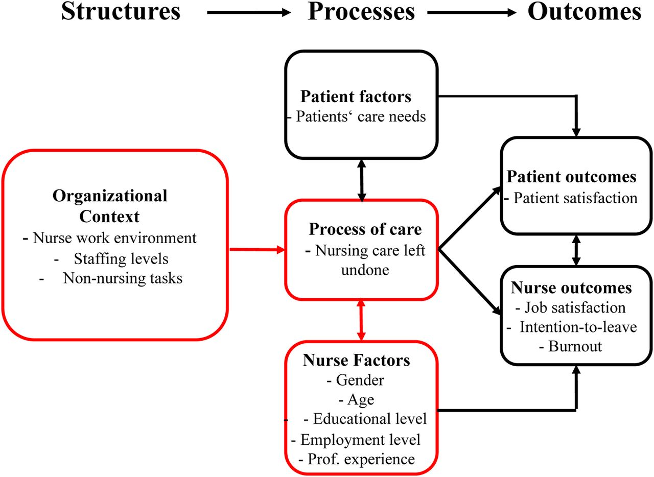 Prevalence Patterns And Predictors Of Nursing Care Left