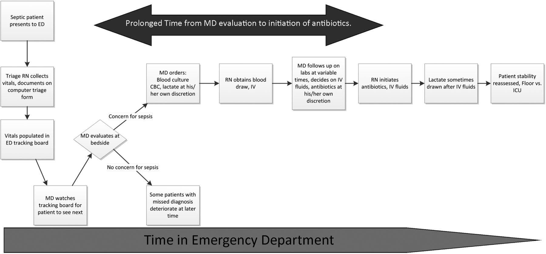 A quality improvement project to improve early sepsis care