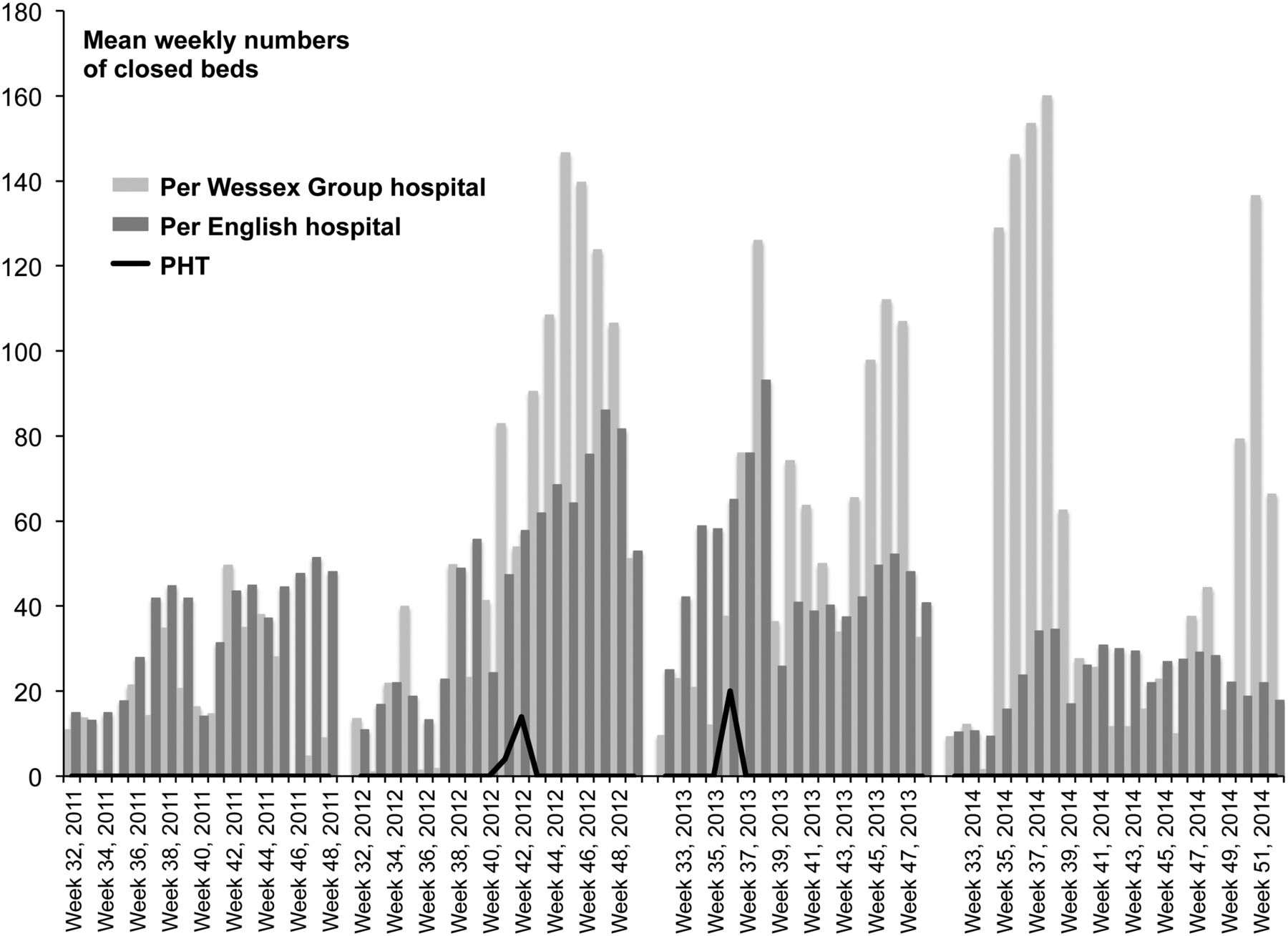 Reducing the number and impact of outbreaks of nosocomial
