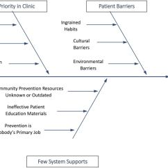 Fish Diagram Medical Worksheet Narva Light Switch Wiring Demystifying Theory And Its Use In Improvement Bmj