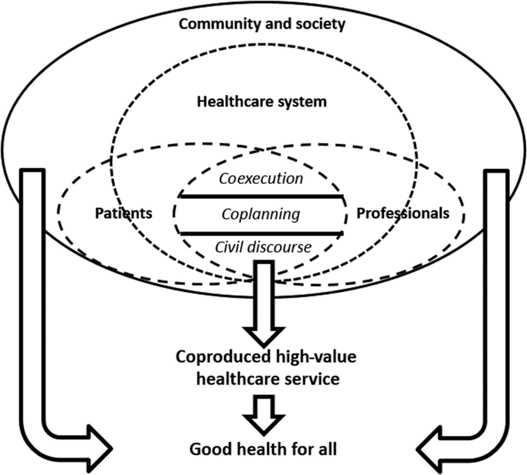 Diagram Of A Hospital Coproduction Of Healthcare Service Bmj Quality Amp Safety