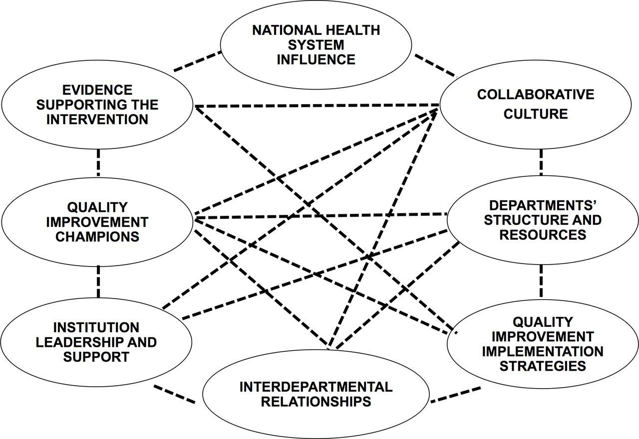 Facilitators of interdepartmental quality improvement: a