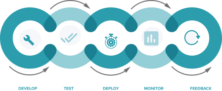 QualityWorks - DevOps LifeCycle of Quality