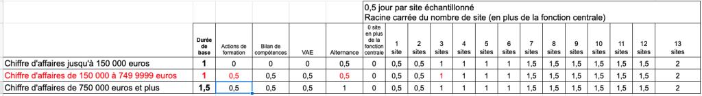 Exemple 3 calcul audit initail Qualiopi 2022