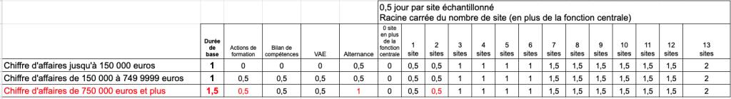 Exemple 4 Durée audit inital CFA alternance