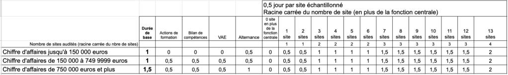 Table calcul durée de l'audit Qualiopi 2022
