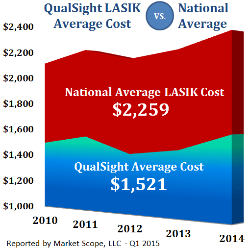 How Much Does Lasik Cost By Region  Qualsight Lasik
