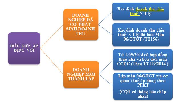 phương pháp khẩu trừ thuế GTGT