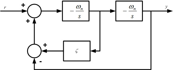 CL Second Order Low Pass Filter :: RCP Targets Library