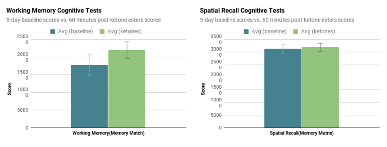 ketones for optimal cognitive performance and deep ketosis
