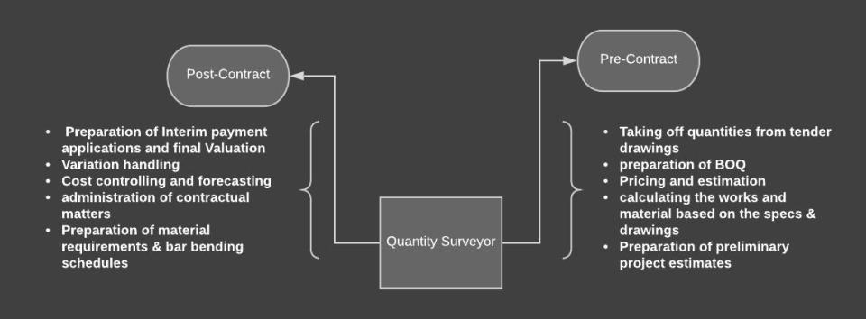 what's a Quantity surveyor