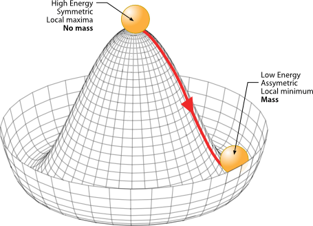 The Mexican Hat potential of the Higgs Boson : ScienceImages