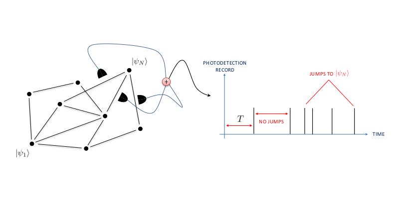 Hitting statistics from quantum jumps
