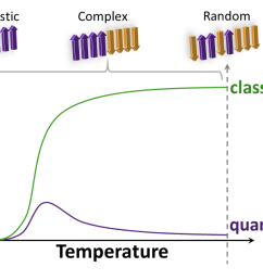 featured image plot of classical and quantum statistical complexity for various temperature of the ising spin chain whereas the classical statistical  [ 1280 x 640 Pixel ]