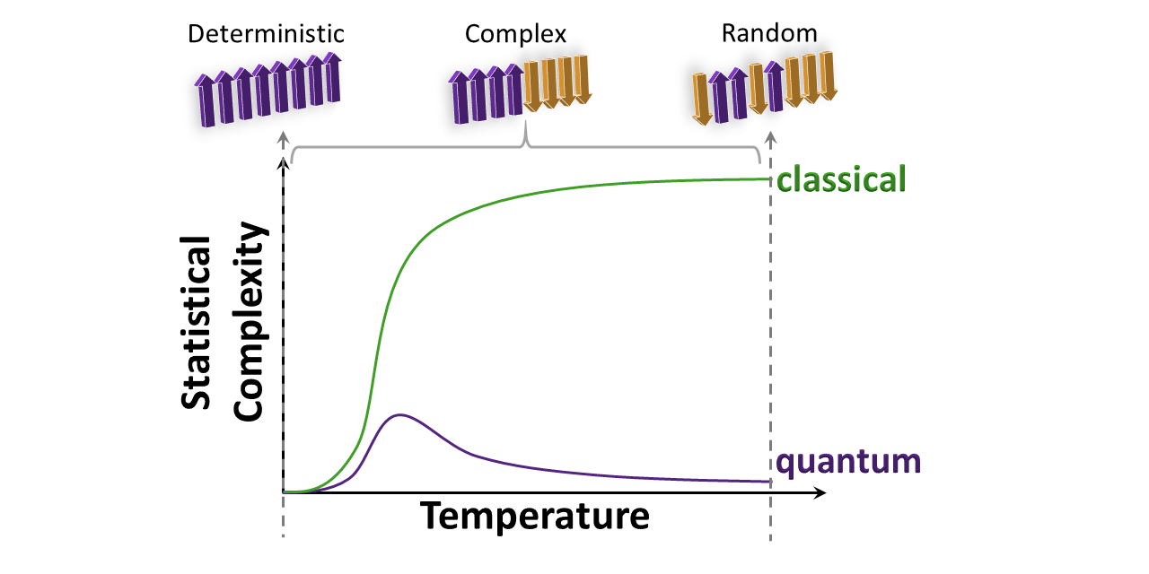 hight resolution of featured image plot of classical and quantum statistical complexity for various temperature of the ising spin chain whereas the classical statistical