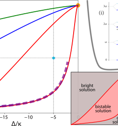 finite size scaling of the photon blockade breakdown dissipative quantum phase transition [ 4000 x 2000 Pixel ]