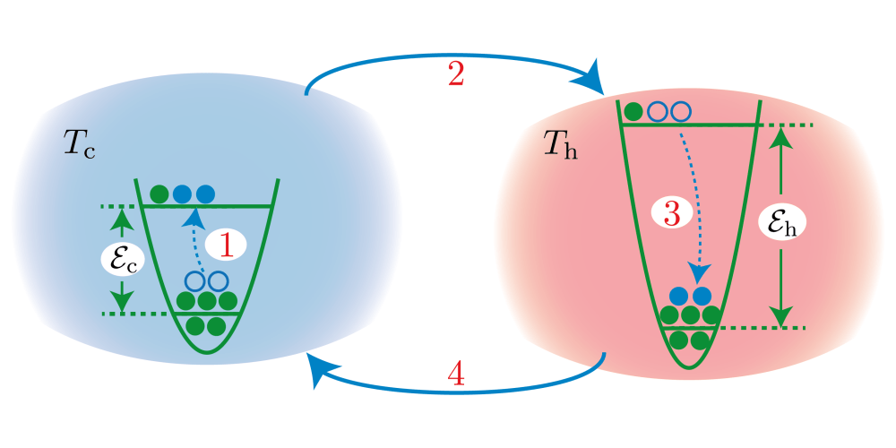 medium resolution of quantized refrigerator for an atomic cloud
