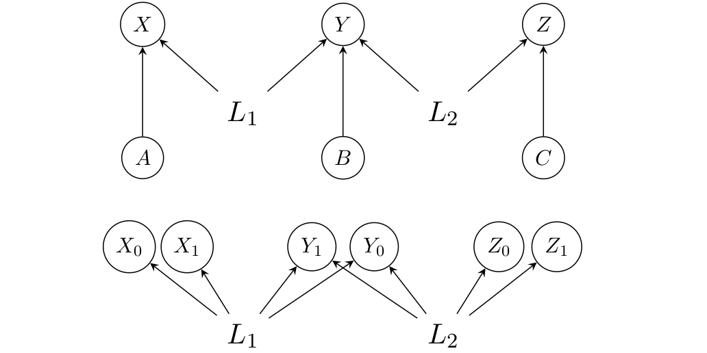 Analysing causal structures in generalised probabilistic