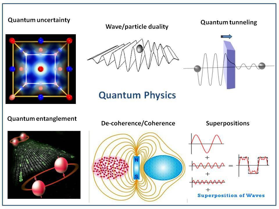 Quantum Physics in Consciousness studies