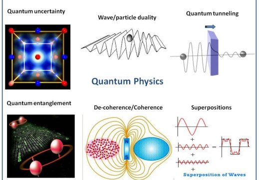 Fig.2 : Some central elements of quantum physics: uncertainty of position of particles, wave / particle duality as demonstrated in the double-slit experiment (upper part),as well as entanglement (non-locality) of particles at great distances, the phenomenon of coherence/decoherence and superposition of waves (lower part).
