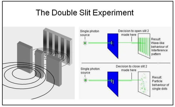Fig. 3: The famous double slit experiment: single particles behave like a wave front that show interference pattern on the screen (a), even after passing the two slits decisions to open or close a slit influences the final pattern (b).