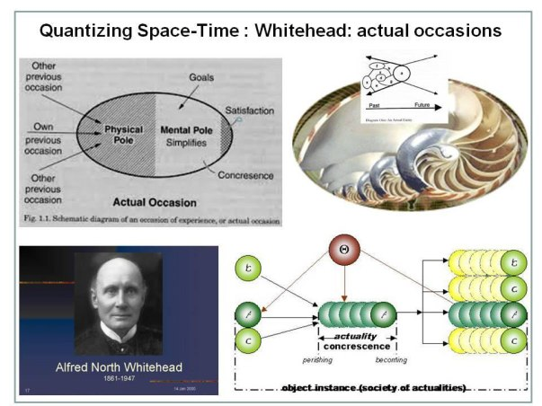 Fig. 14 : Quantizing space time of Whitehead by postulating units of experience and actual occasions that have a mental and physical pole and carry elements of goals, satisfaction and beauty. They arebuild up from previous occasions from societies of occasions( right insets).