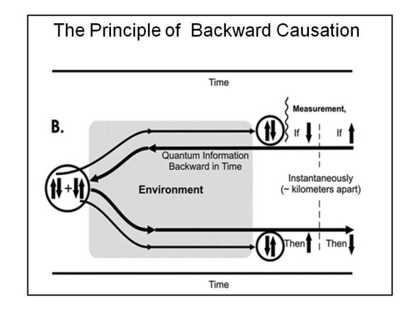 Fig.15 : Backward referral of time as proposed by Libet et al.