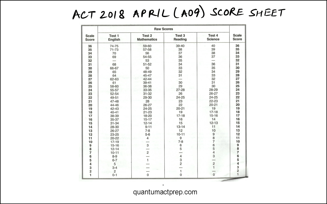 Act Released Tests