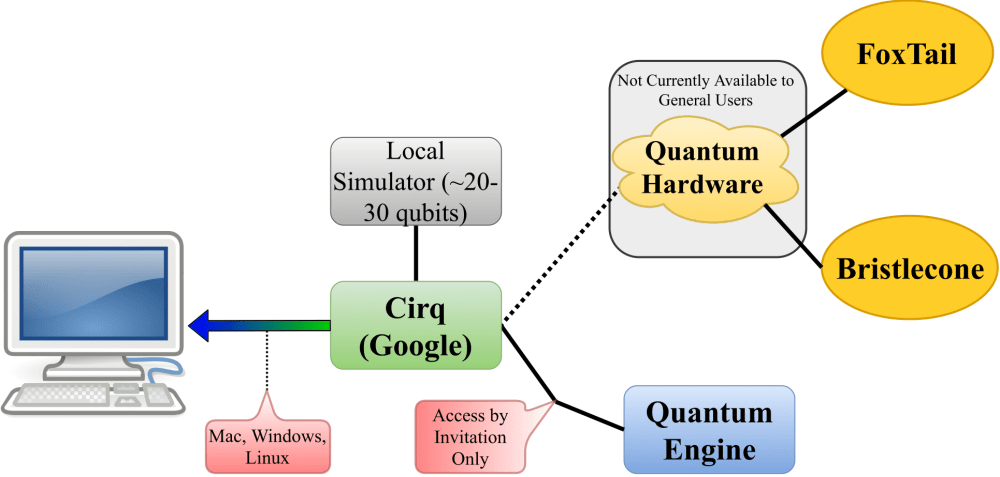 medium resolution of when installed onto a computer cirq provides a library for working with quantum circuits and a high performance local quantum circuit simulator