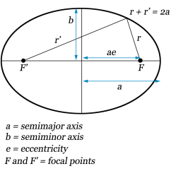 Conic Sections Diagram Spal Fan Wiring Ellipse The Quantum Red Pill Blog