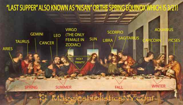 Image result for last supper zodiac