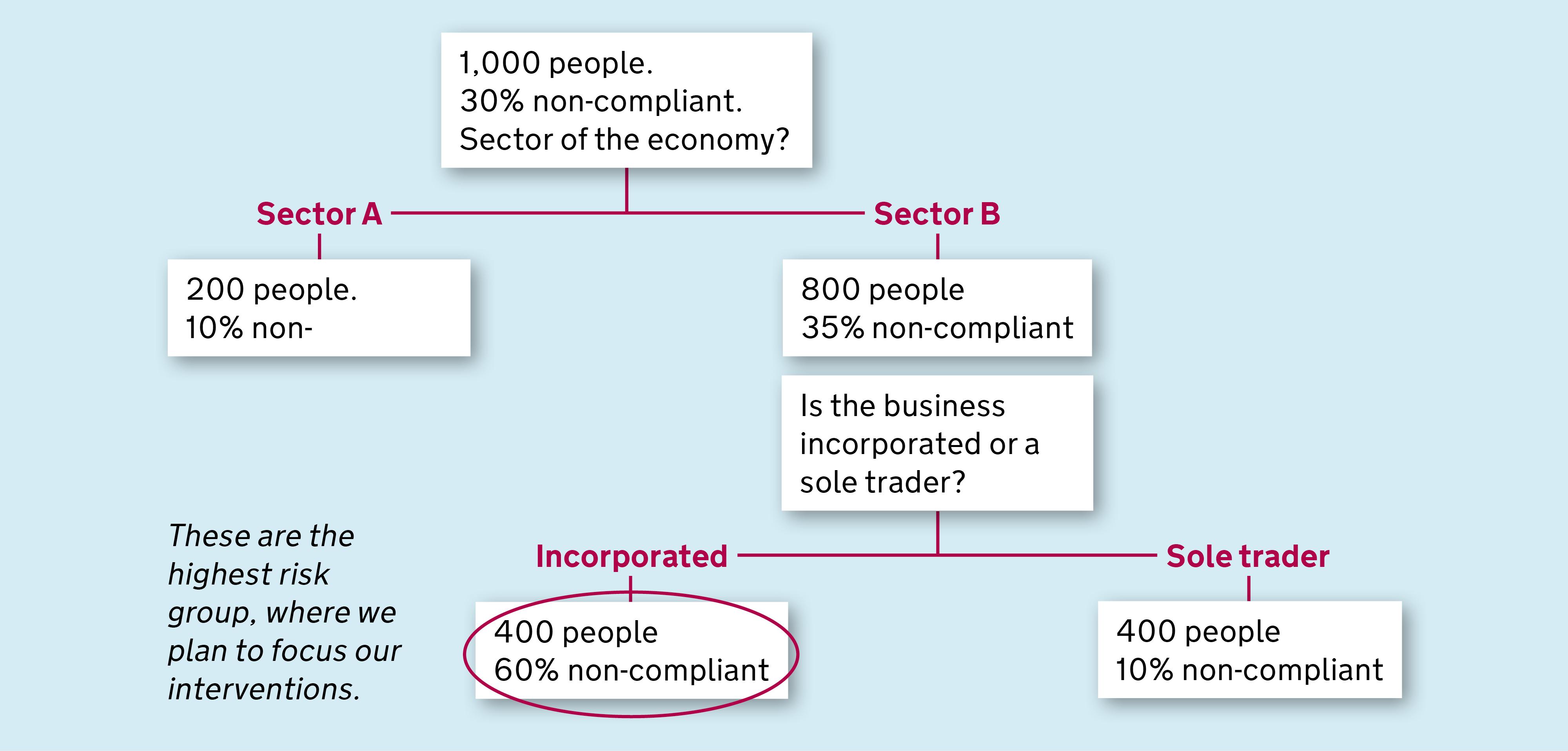 risk decision tree diagram onan generator 9 kw predictive analytics the science of non compliance