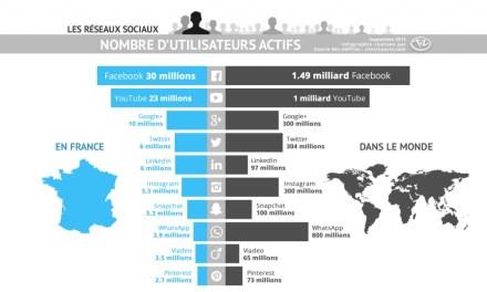 Les chiffres des réseaux sociaux en France de fin 2015