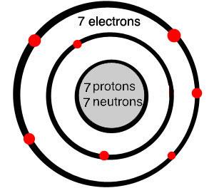 What is nitrogen? Atoms, Elements, Chemistry | Quatrus