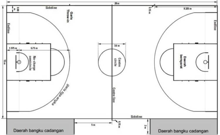 peraturan bola basket 3 on 3